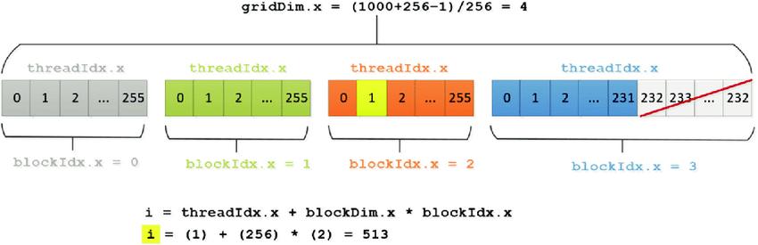 threadIdx_blockIdx